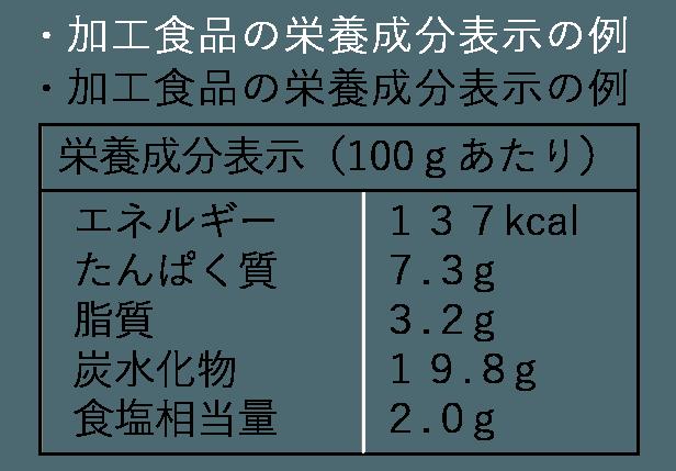 加工食品の栄養成分表示の例