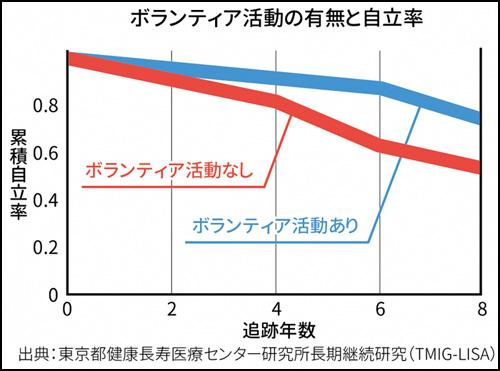 ボランティア活動の有無と自立率(グラフ)