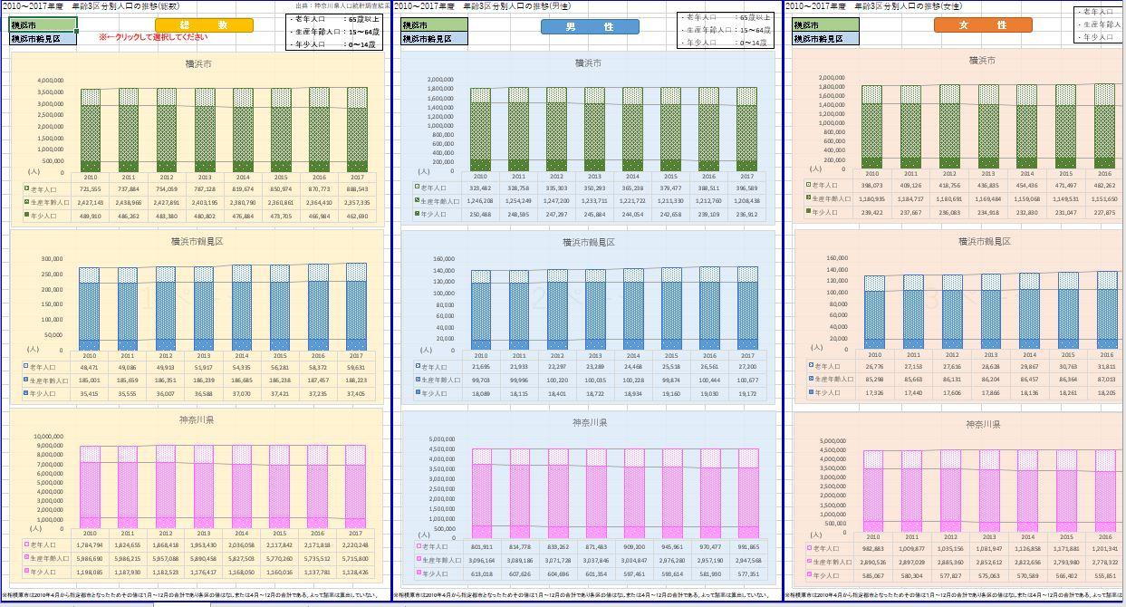 Template:神奈川県/5歳階級別人口