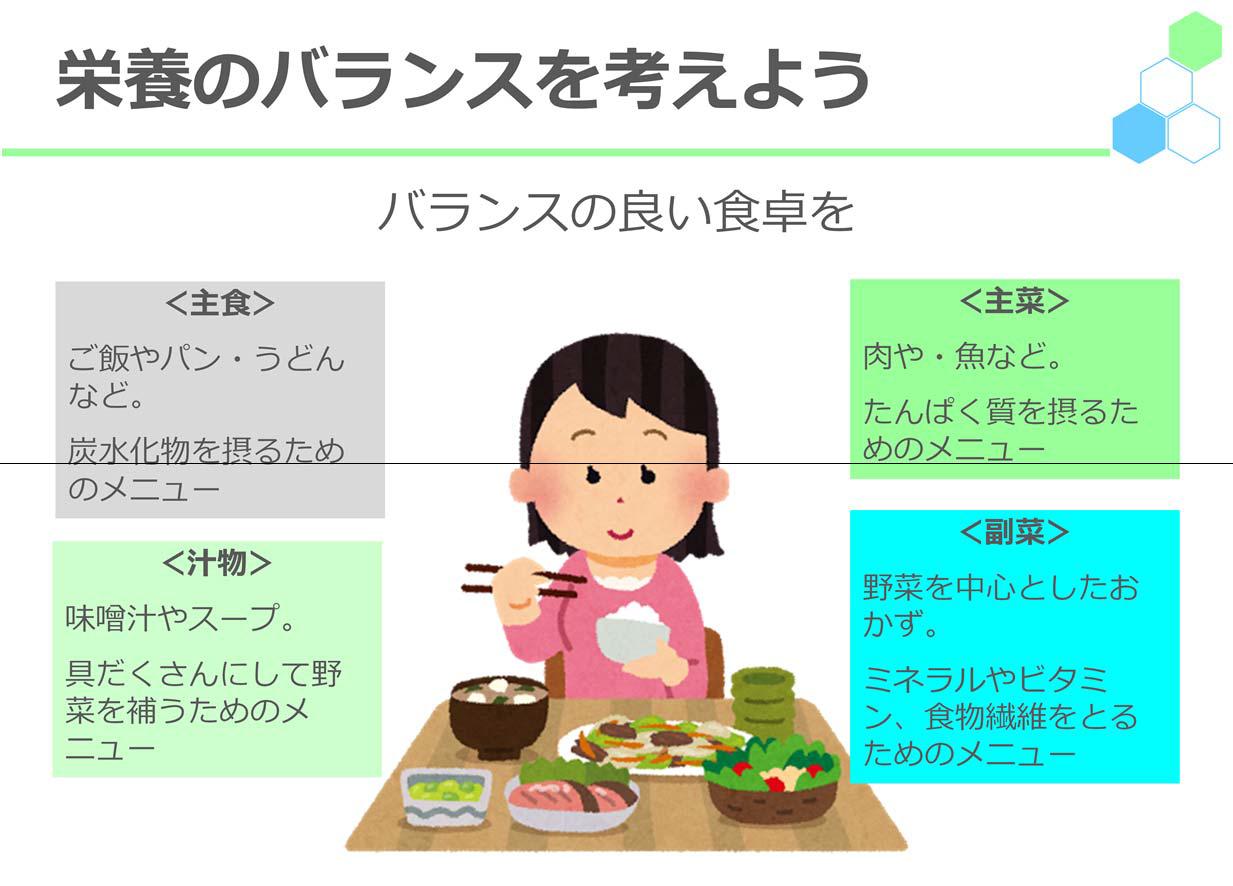 栄養のバランスを考えようバランスの良い食卓を<主食>ご飯やパン・うどんなど。炭水化物を摂るためのメニュー<主菜>肉や・魚など。たんぱく質を摂るためのメニュー<汁物>味噌汁やスープ。具だくさんにして野菜を補うためのメニュー<副菜>野菜を中心としたおかず。ミネラルやビタミン、食物繊維をとるためのメニュー
