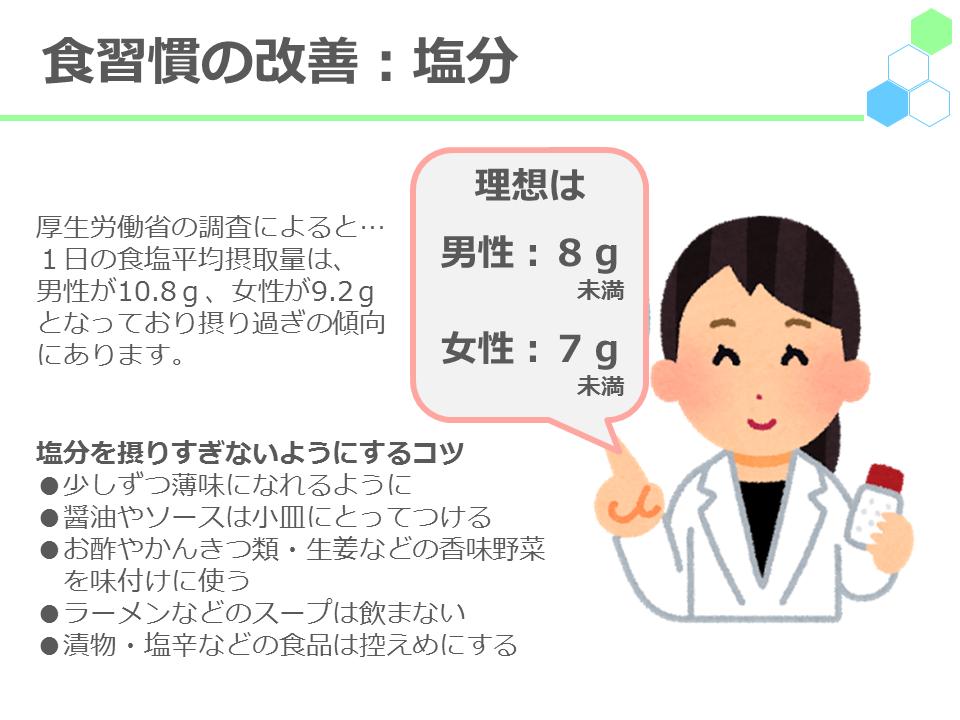 食習慣の改善:塩分厚生労働省の調査によると・・・1日の食塩平均摂取量は、男性が11.1g、女性が9.4gとなっており摂り過ぎの傾向にあります。理想は男性:8g未満、女性:7g未満塩分を摂りすぎないようにするコツ●少しずつ薄味になれるように●醤油やソースは小皿にとってつける●お酢やかんきつ類・生姜などの香味野菜を味付けに使う●ラーメンなどのスープは飲まない●漬物・塩辛などの食品は控えめに