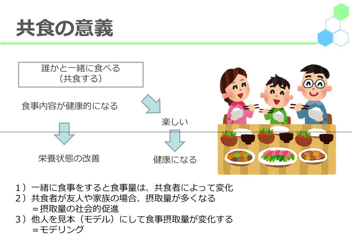 共食の意義誰かと一緒に食べる(共食する)→楽しい→健康になる食事内容が健康的になる→栄養状態の改善1)一緒に食事をすると食事量は、共食者によって変化2)共食者が友人や家族の場合、摂取量が多くなる=摂取量の社会的促進3)他人を見本(モデル)にして食事摂取量が変化する=モデリング