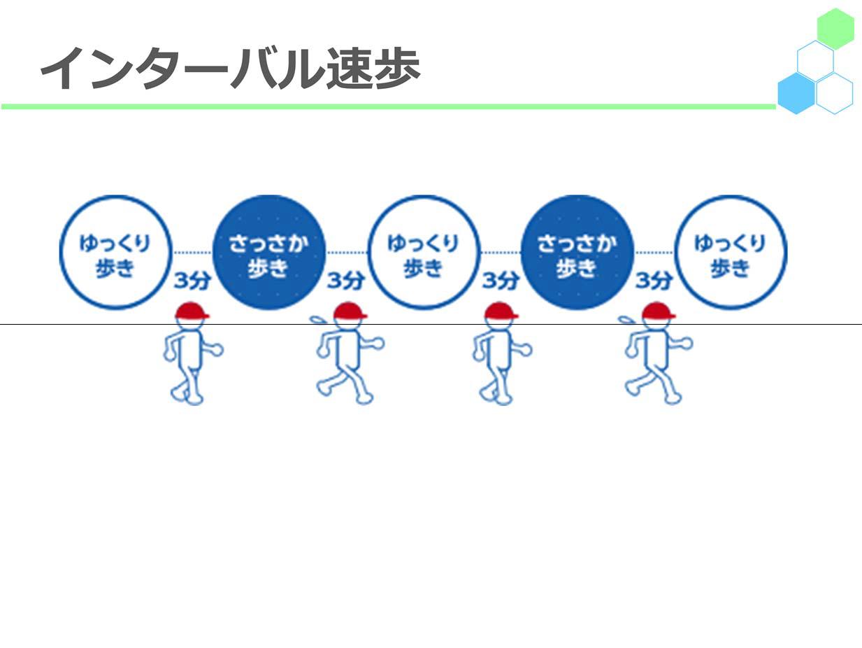 インターバル速歩 ゆっくり歩き3分、さっさか歩き3分、ゆっくり歩き3分、さっさか歩き3分、ゆっくり歩き3分を15分で行う運動