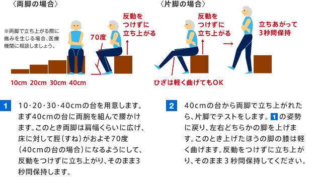 〈両脚の場合〉1 10・20・30・40cmの台を用意します。まず40cmの台に両腕を組んで腰かけます。このとき両脚は肩幅くらいに広げ、床に対して脛(すね)がおよそ70度(40cmの台の場合)になるようにして、反動をつけずに立ち上がり、そのまま3秒間保持します。 ※両脚で立ち上がる際に痛みを生じる場合、医療機関に相談しましょう。〈片脚の場合〉2 40cmの台から両脚で立ち上がれたら、片脚