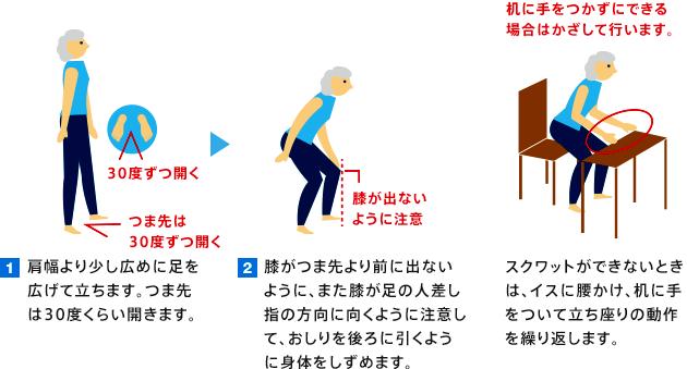 1 肩幅より少し広めに足を広げて立ちます。つま先は30度くらい開きます。2 膝がつま先より前に出ないように、また膝が足の人差し指の方向に向くように注意して、お尻を後ろに引くように体を沈めます。 スクワットができないときは、イスに腰かけ、机に手をついて立ち座りの動作を繰り返します。(机に手をつかずにできる場合はかざして行います。)